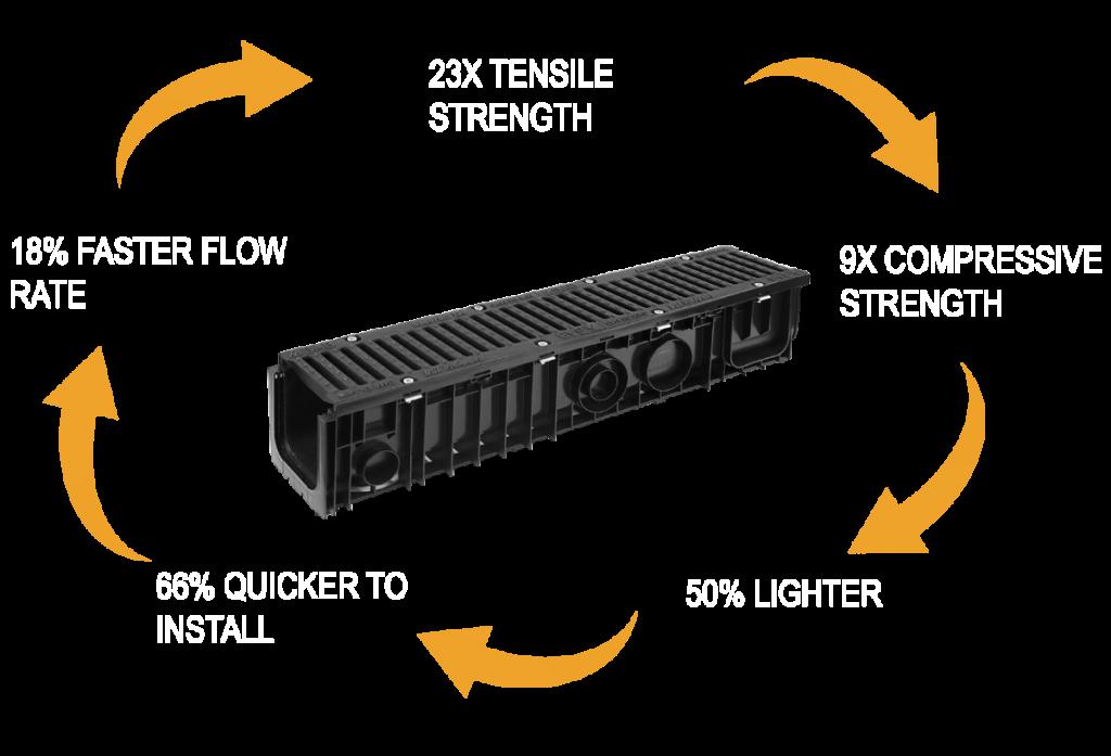 Polymer benefits